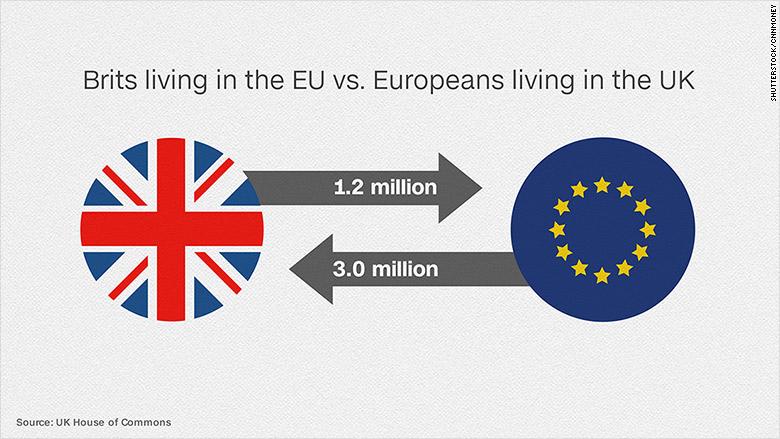 UK immigration brits EU migrants