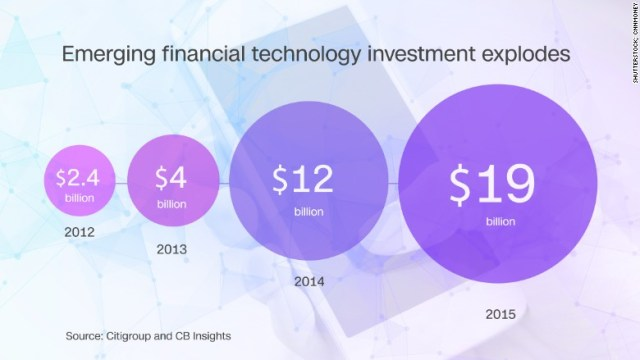 financial technology explosion
