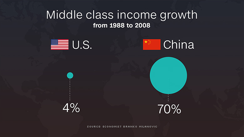 us china middle class income growth