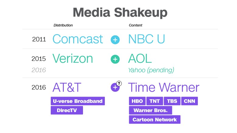 media shakeup att-twx merger graphic new