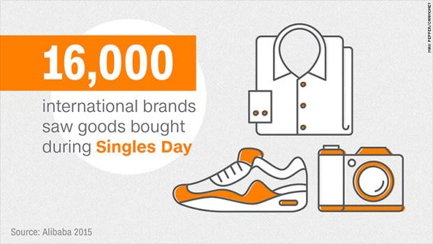 alibaba singles day brands