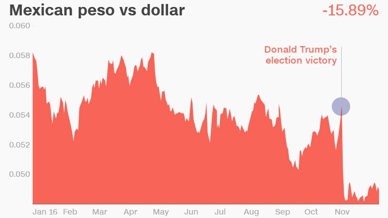 mexican peso vs dollar trump