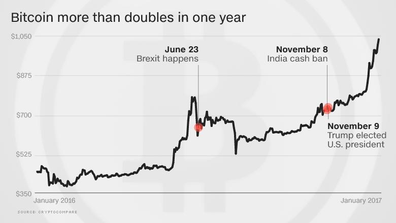 bitcoin chart 2016
