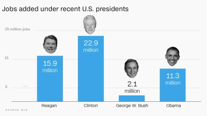 jobs added under presidents jan 2017