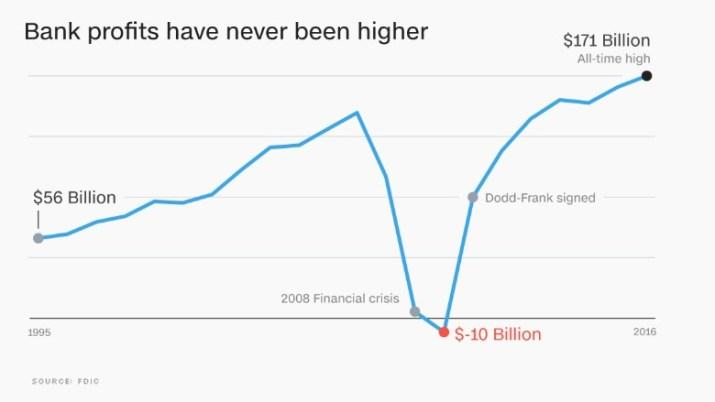 chart bank profit loss