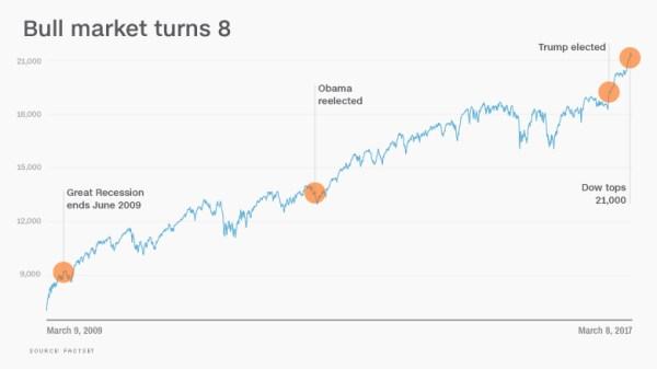 Happy birthday! Bull market in stocks turns 8 - Mar. 9, 2017