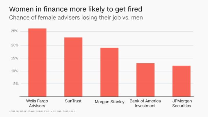 wells fargo women men firing