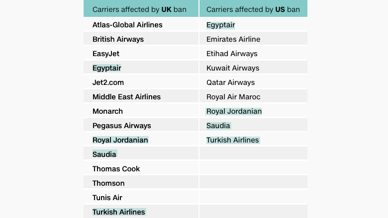 uk us electronics ban table