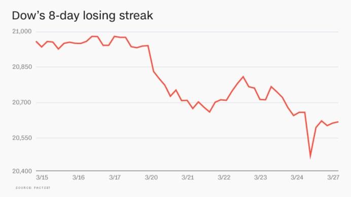 dow 8 day losing streak