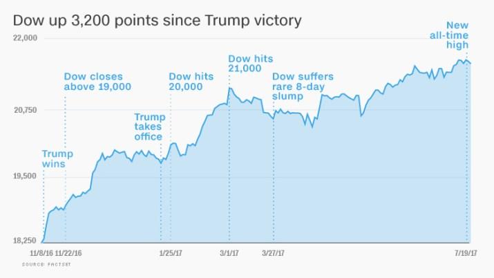 trump market cheering 2