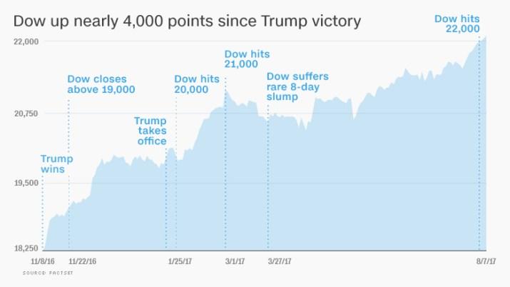 chart trump dow stock markets