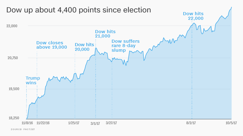 dow trump election stocks october