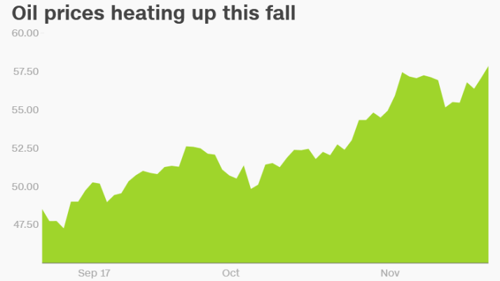 oil prices fall 2017 keystone