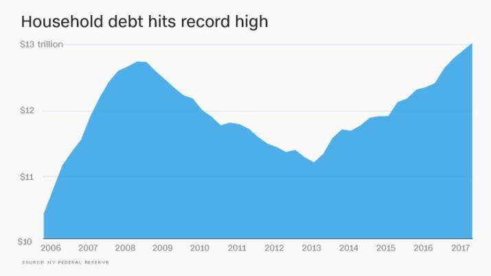 household debt record high