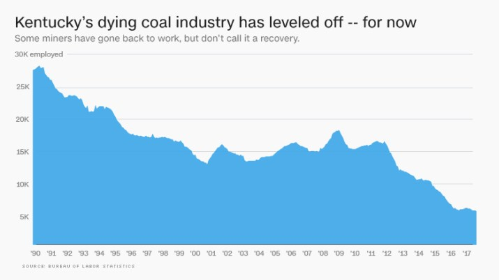 kentucky coal mining employment