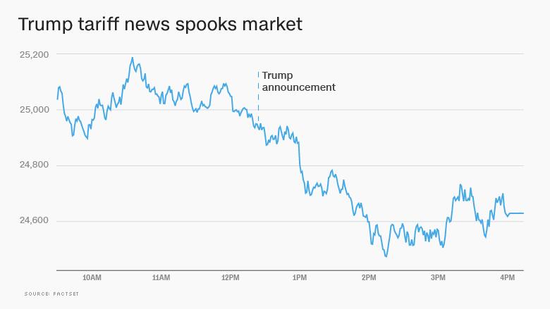 Image result for trump tariff