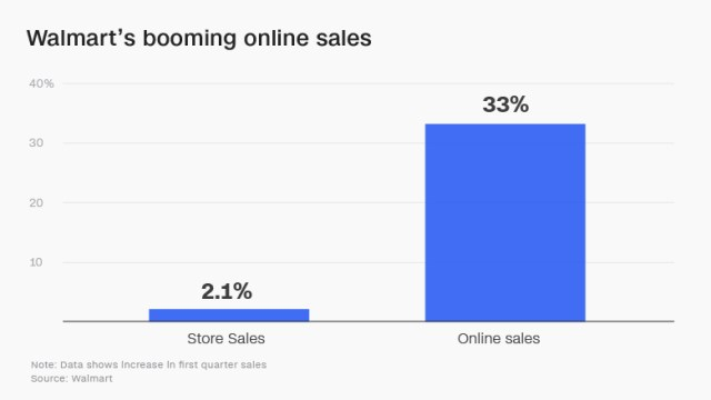 walmart online sales chart