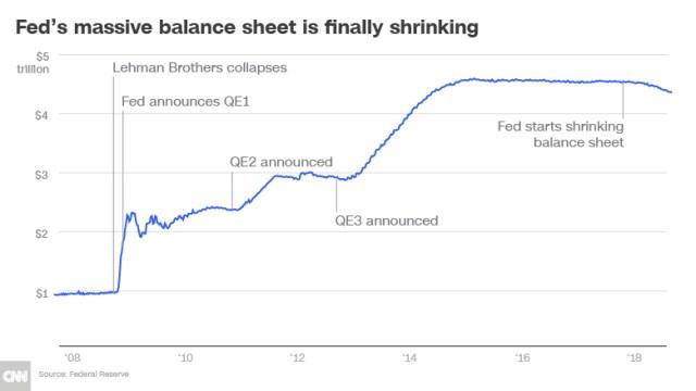 feds massive balance sheet shrinking chart