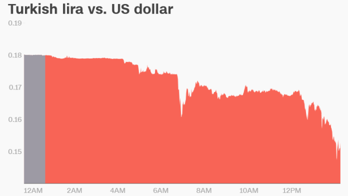 turkish lira vs dollar