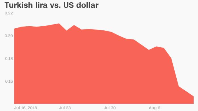 turkish lira vs us dollar month chart