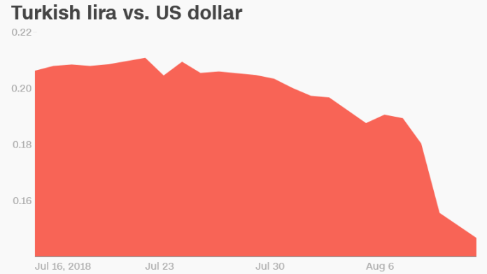 turkish lira vs us dollar month chart