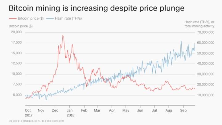 20180927-Bitcoin-mining-chart