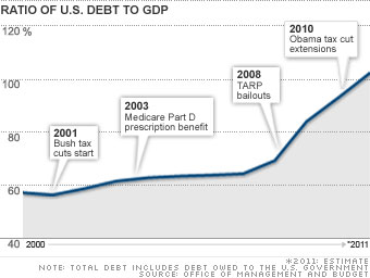Debt at the breaking point