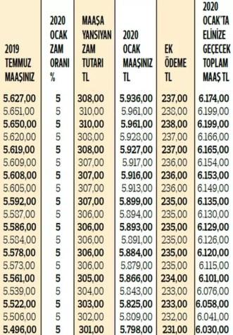 Maaş zammıyla o ödemeler de arttı! Çoğu kişi yanlış hesaplıyor! İşte doğru liste...