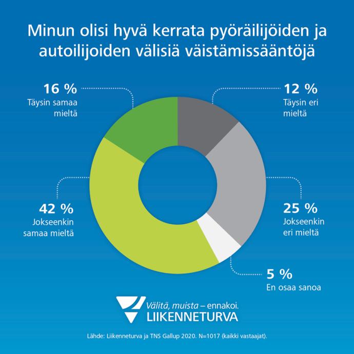 Liikenneturvan kyselyyn vastanneista 58 % kokee, että olisi hyvä kerrata pyöräilijöiden ja autoilijoiden välisiä väistämissääntöjä.