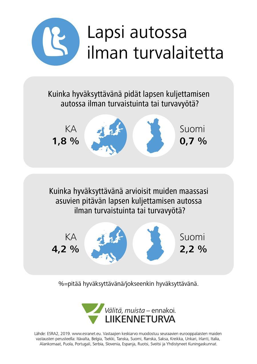 Vain harva suomalaisista pitää hyväksyttävänä lapsen kuljettamista autossa ilman turvalaitetta, kertoo ESRA2-kysely.