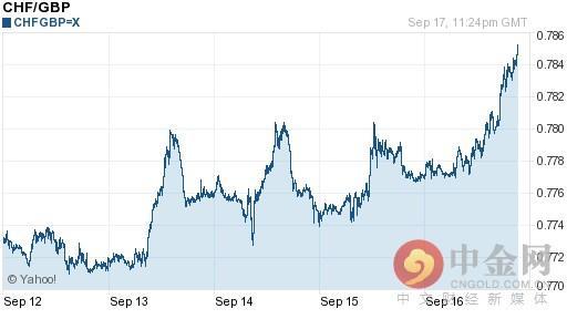 瑞士法郎對英鎊匯率今日中間價:09月18日瑞士法郎對英鎊匯率一覽表 - 每日頭條