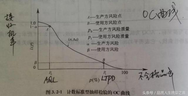 風險係數與AQL和LTPD的關係 - 每日頭條
