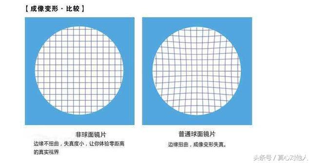 您的眼鏡是球面還是非球面?球面與非球面哪個好?怎麼區分 ...
