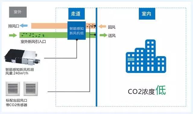 二氧化碳傳感器在樓宇新風中的應用 - 每日頭條