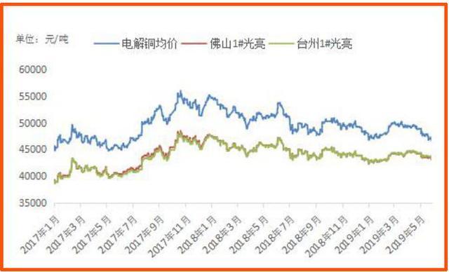 廢銅價格走勢分析:精廢差價整體收窄 - 每日頭條