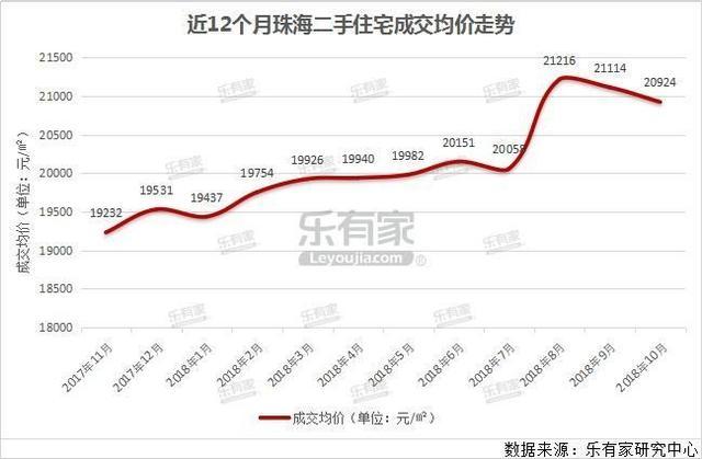 樂有家:10月珠海一手成家量回升 二手價格小幅下降 - 每日頭條
