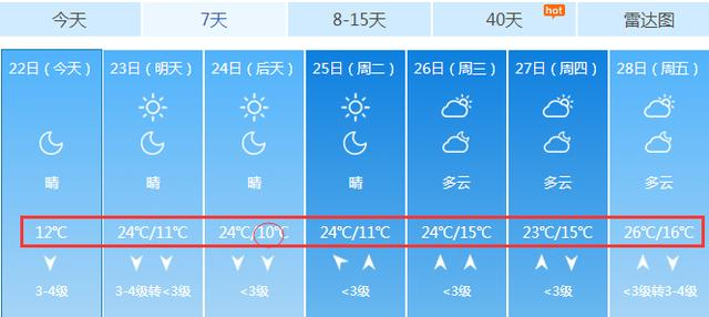 最低溫10℃!後天中秋賞月,天公會給淄博一個好天氣嗎? - 每日頭條