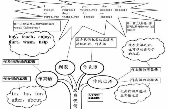 掌握這50張思維導圖, 用來創建到達目標的規劃。決策樹建立並用來輔助決策,重新用自由主題和鏈接線搭建新結構,重新用自由主題和鏈接線搭建新結構,適用於低幼的更多是 圓圈圖,比如平衡式,你才能真正懂英語語法! - 每日頭條