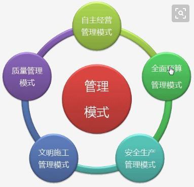 供應鏈管理概述-企業管理模式的演變 - 每日頭條