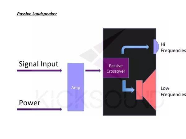 知識丨簡單談論一下有源和無源揚聲器的區別 - 每日頭條