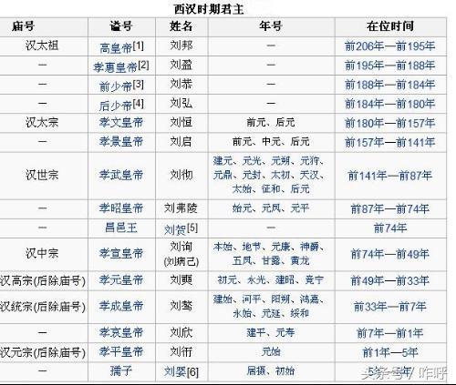 中國通史之(六)西漢帝王表 - 每日頭條