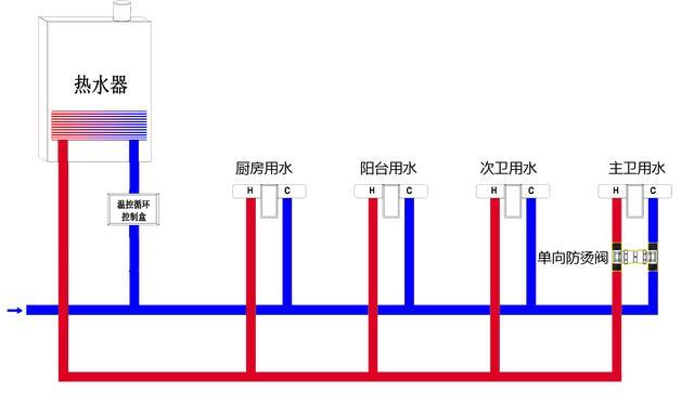適合大房型和別墅使用的熱水循環系統 - 每日頭條