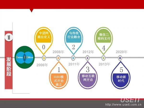 O2O發展四個階段&O2O的四種商業模式(PPT) - 每日頭條