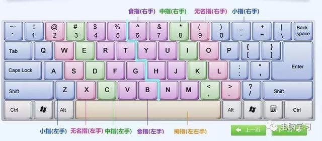 鍵盤練習打字軟體,讓你快速成為鍵盤高手 - 每日頭條