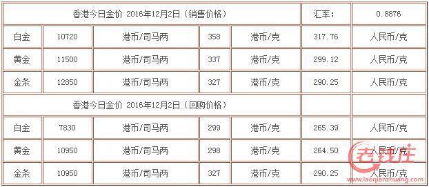 (12.2)香港黃金價格今天多少錢一克 今日香港金價查詢 - 每日頭條
