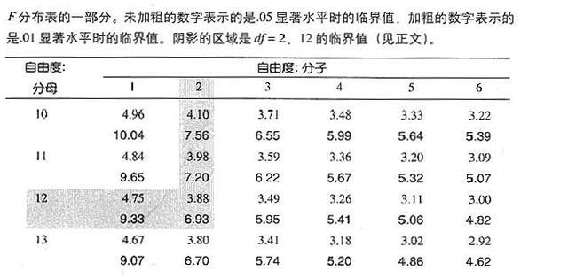 管理心理學之統計(14)方差分析的定義和邏輯 - 每日頭條