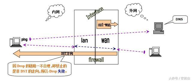 ROS軟路由防火牆詳細講解(傳不了具體操作視頻需要的關注私信) - 每日頭條