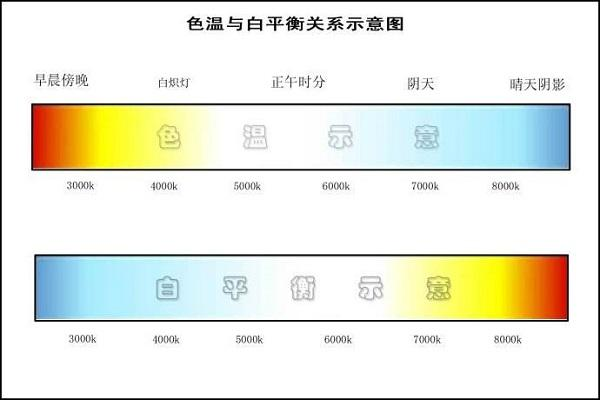 攝影解析——色溫與白平衡 - 每日頭條