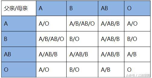 根據父母血型怎麼看孩子血型——血型遺傳規律表 - 每日頭條