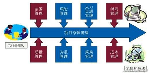 企業項目管理:質量 採購 財務 法務 人力 系統規範化管理全案 - 每日頭條